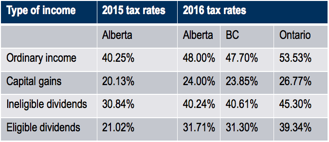 2015/2016 Tax rates table per income