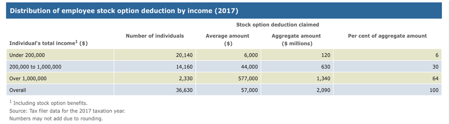 Distribution of employee stock option deduction by income - 2017