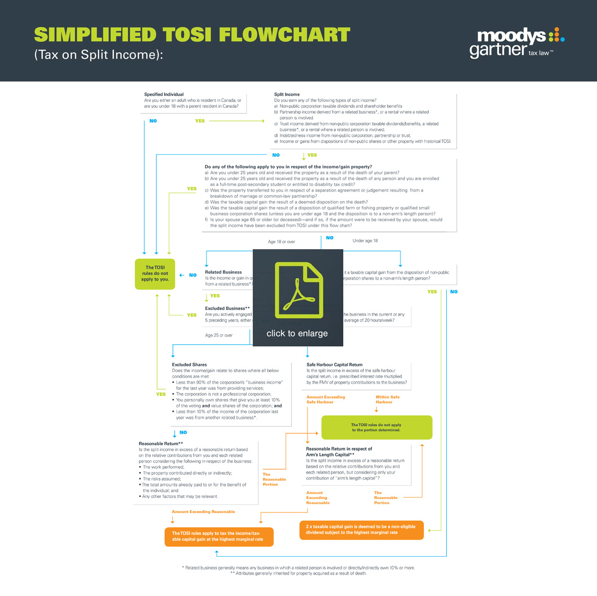 Tax on split income flowchart moodys gartner tax law weve created a simplified flow chart to help you navigate the various factors that may affect how the tosi applies to you and your family nvjuhfo Images